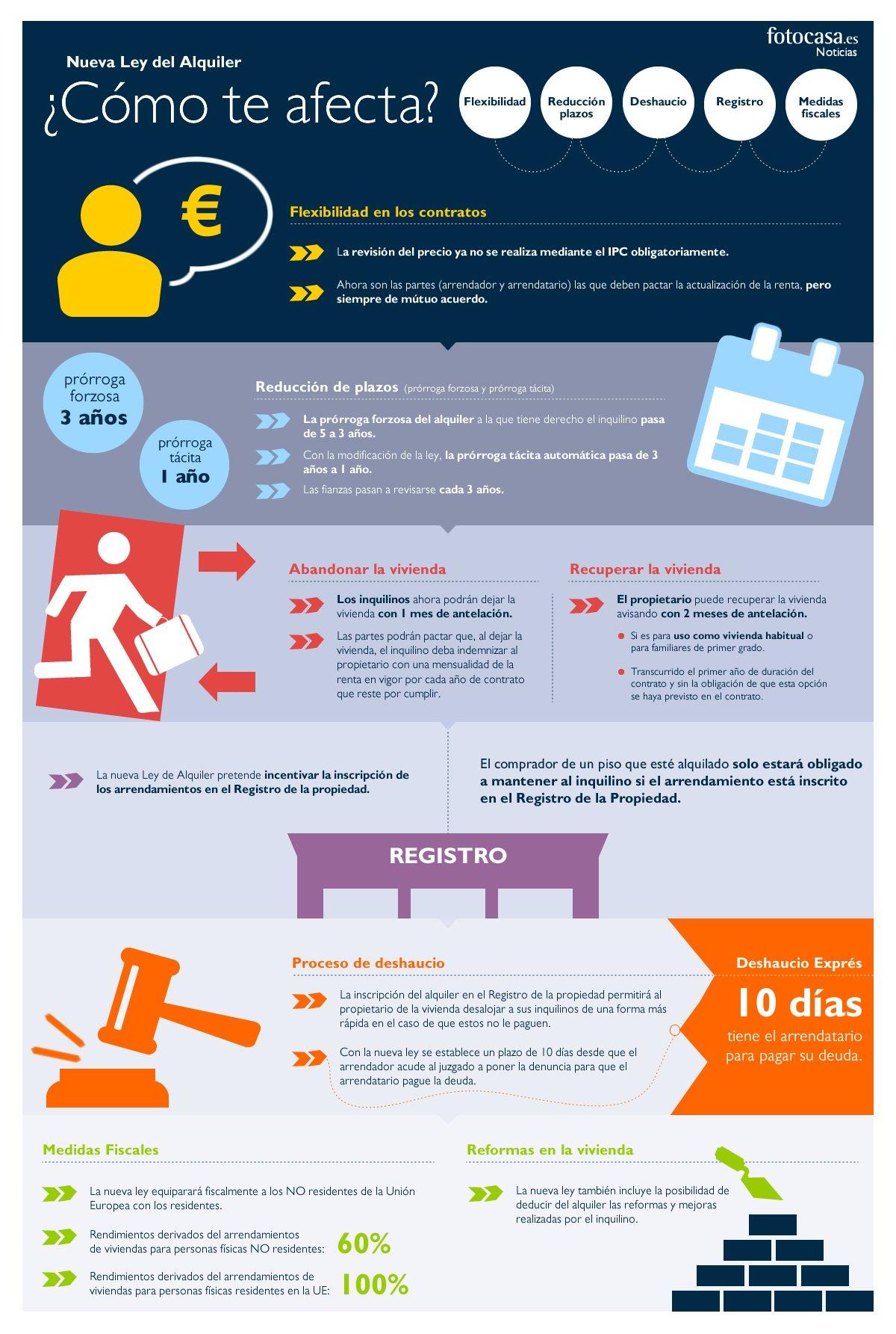 Infografía_Ley del alquiler