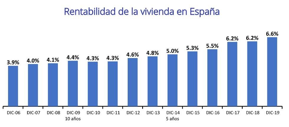 Rentabilidad de la vivienda desde 2006
