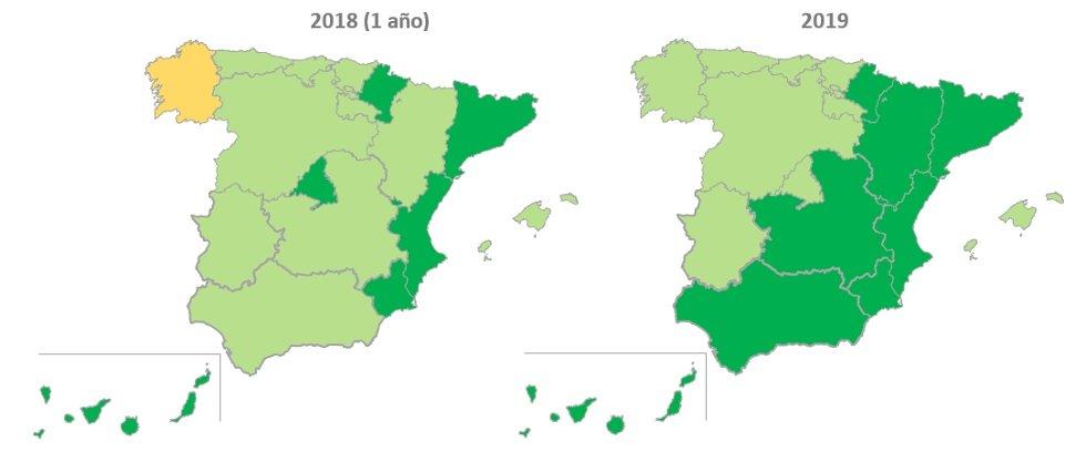 Comparativa de rentabilidad 2018 y 2019