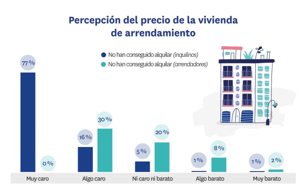 Percepción precio arrendador