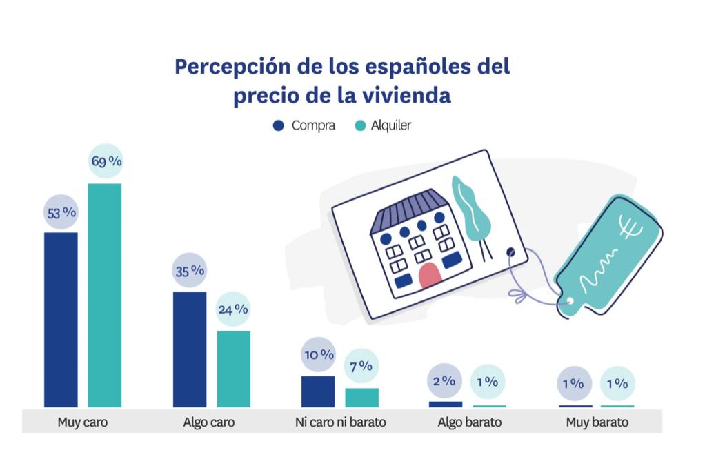 Percepción del precio de la vivienda