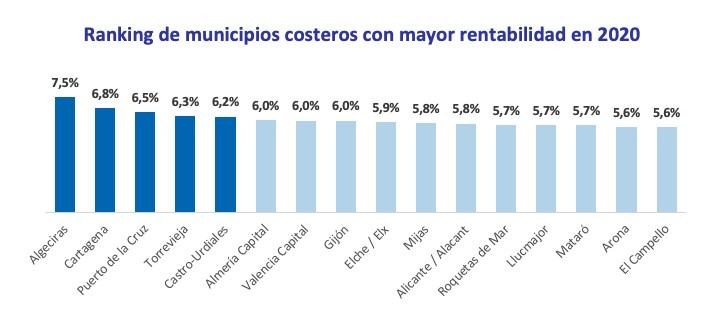 segunda residencia municipios costeros más rentables
