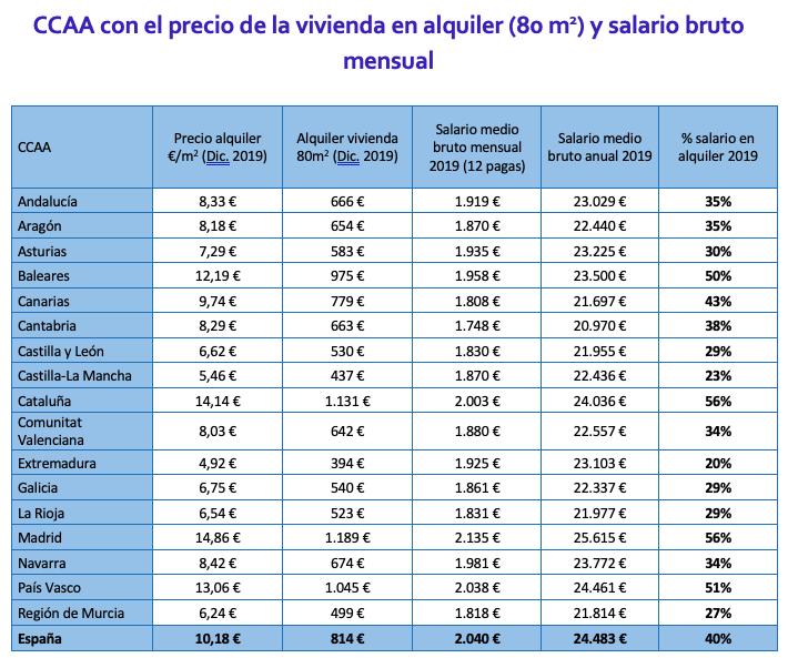 CCAA con el precio de la vivienda en alquiler y salario bruto mensual