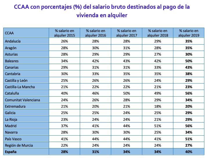 Porcentajes del salario bruto destinado al alquiler