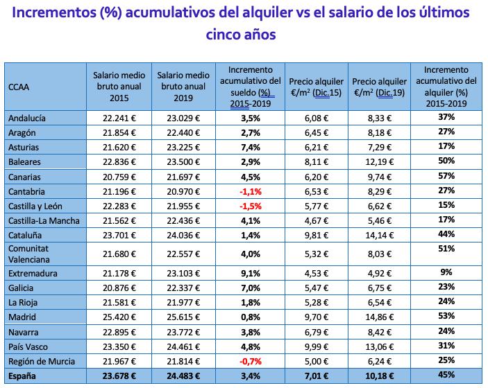 Incrementos acumulativos del alquiler y el salario