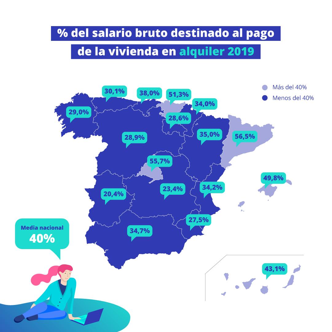 Mapa del salario bruto destinado al alquiler