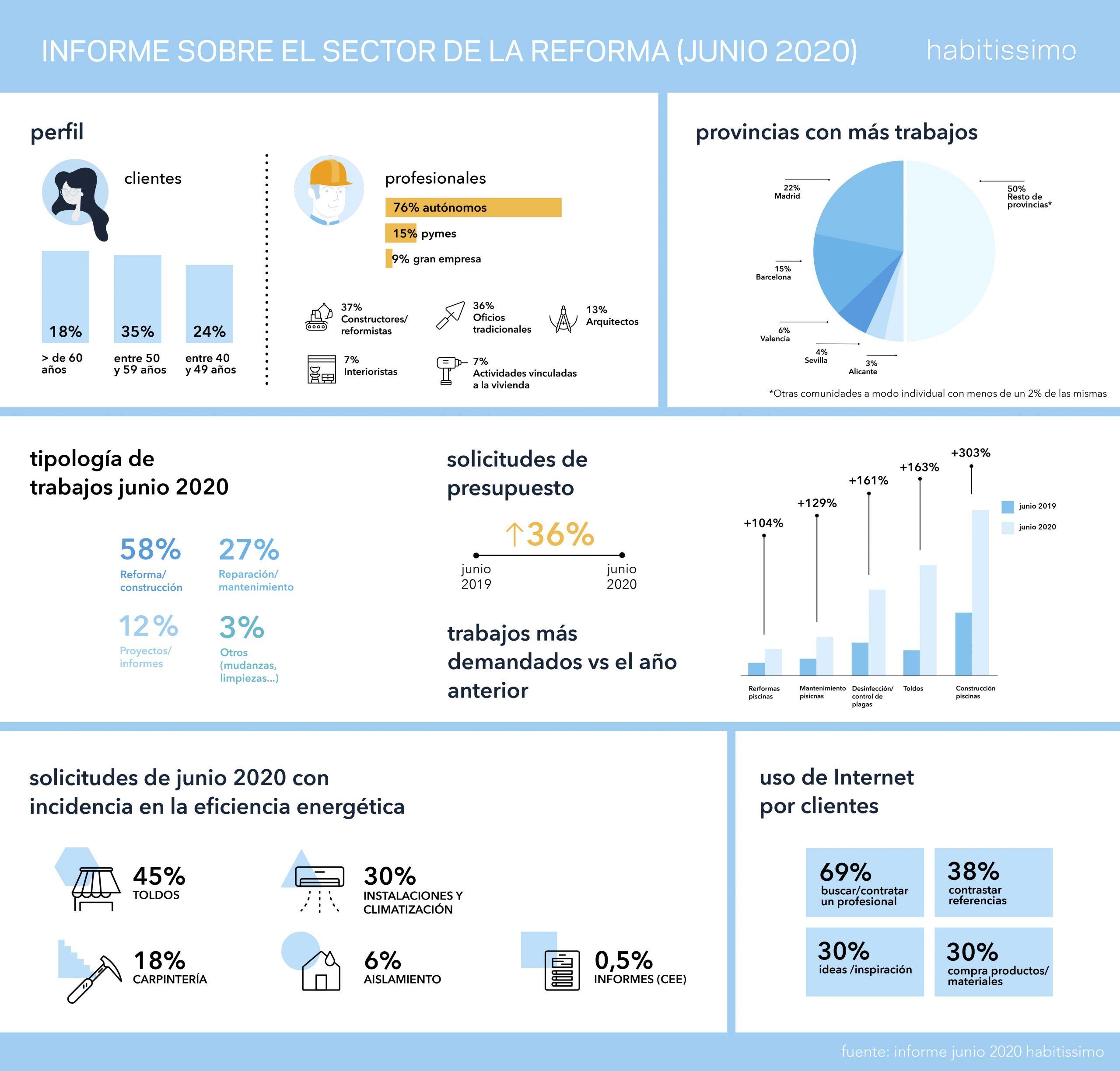 Infografía estudio reformas Habitissimo