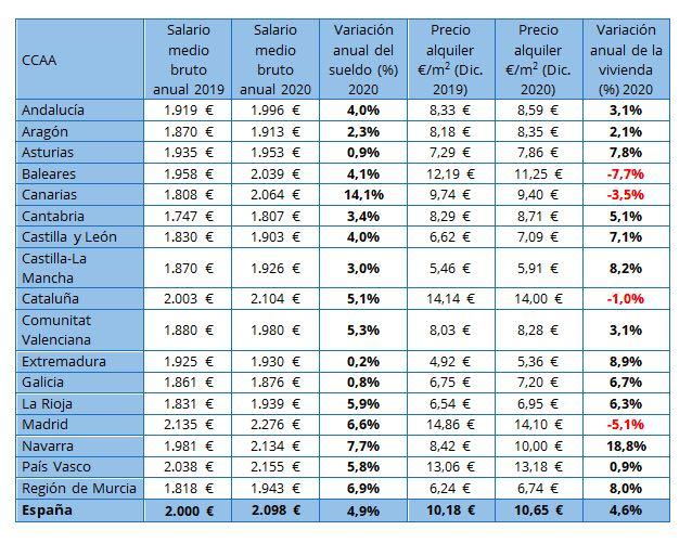 variación salario precio alquiler