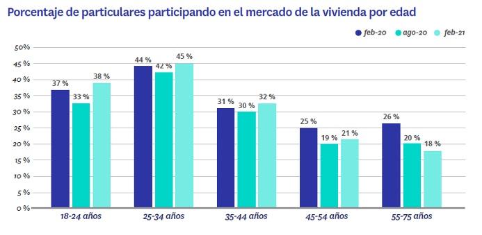particulares en el mercado de la vivienda