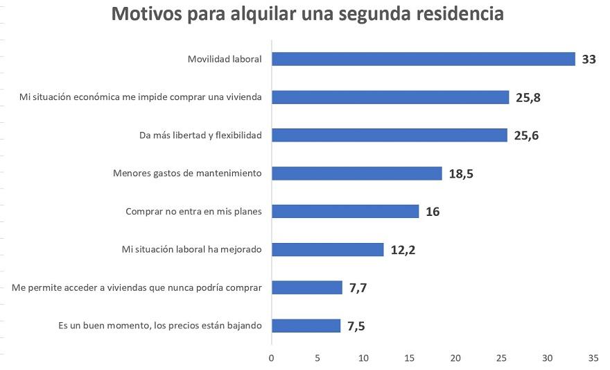 Se incrementa en 2021 la demanda de vivienda de segunda residencia tanto para comprar como para alquilar img1