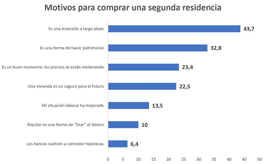 Se incrementa en 2021 la demanda de vivienda de segunda residencia tanto para comprar como para alquilar img0